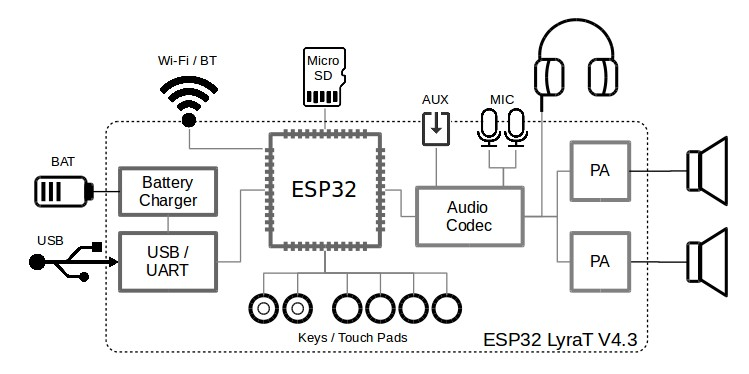 Esp32 Audio Board