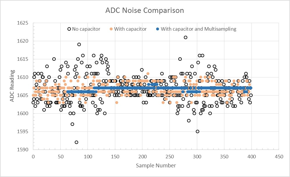 ADC noise mitigation