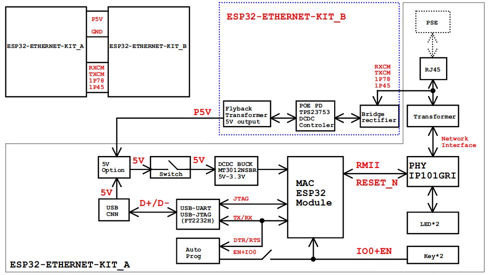 ESP32-Ethernet-Kit block diagram
