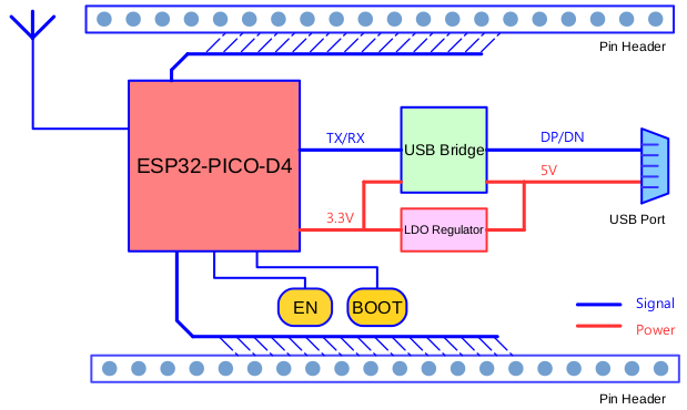 ESP32-PICO-KIT V4 / V4 1 Getting Started Guide — ESP-IDF Programming
