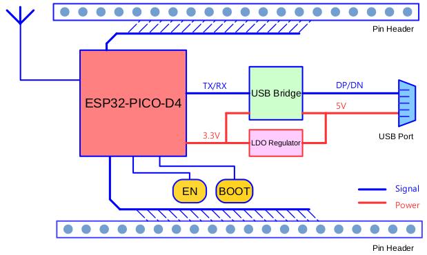 ESP32-PICO-KIT V4.1 ESP32 Development Board WiFi Bluetooth Module For Arduino #o