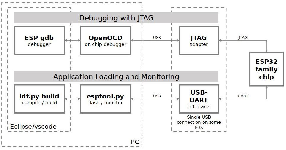 JTAG debugging - overview diagram