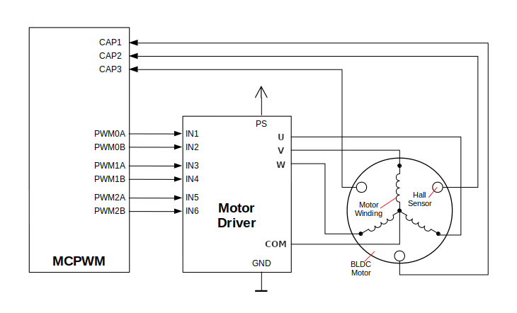 Example of Brushless DC Motor Control with MCPWM
