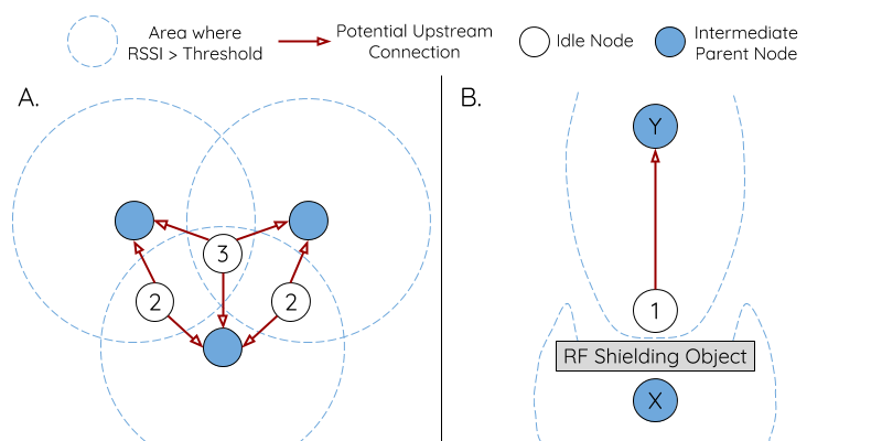 Diagram of the Effects of RSSI Thresholding