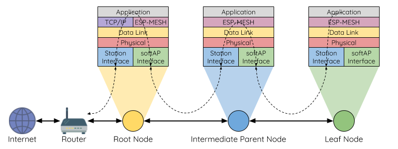 Diagram of ESP-MESH Bidirectional Data Stream