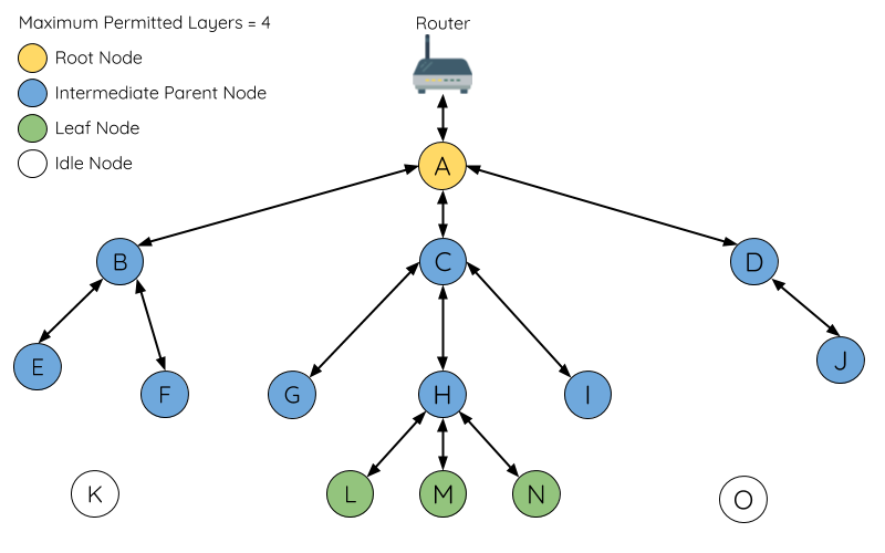 Diagram of ESP-MESH Node Types