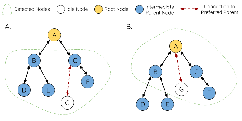 Diagram of Preferred Parent Node Selection