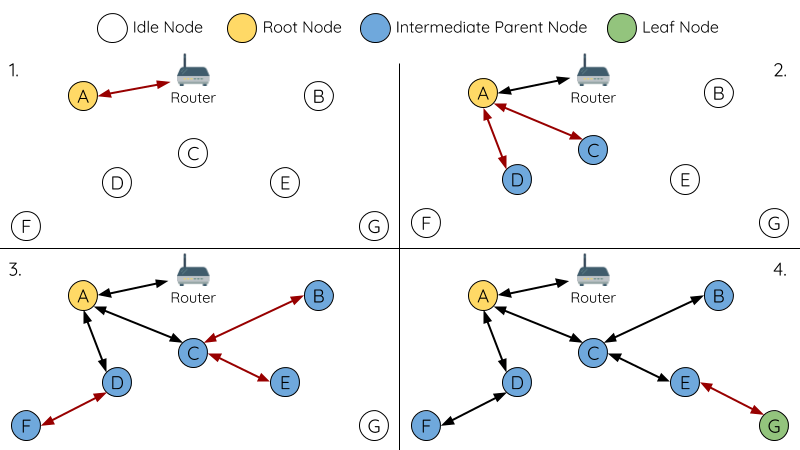 Diagram of Root Node Designation Process Example