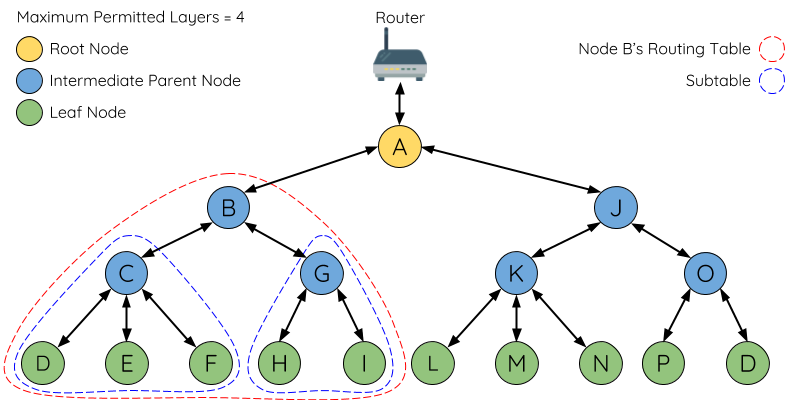 Diagram of ESP-MESH Routing Tables Example