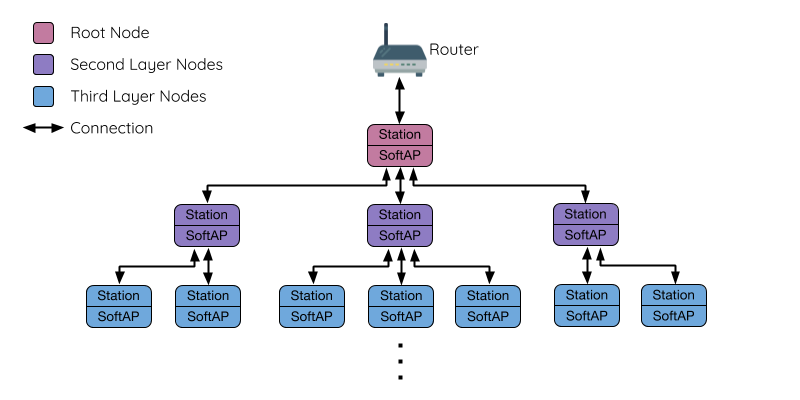 Diagram of ESP-MESH Tree Topology