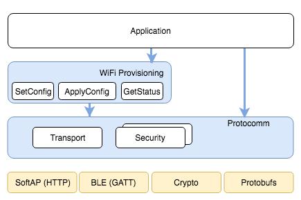 Unified Provisioning — ESP-IDF Programming Guide v4 1-dev