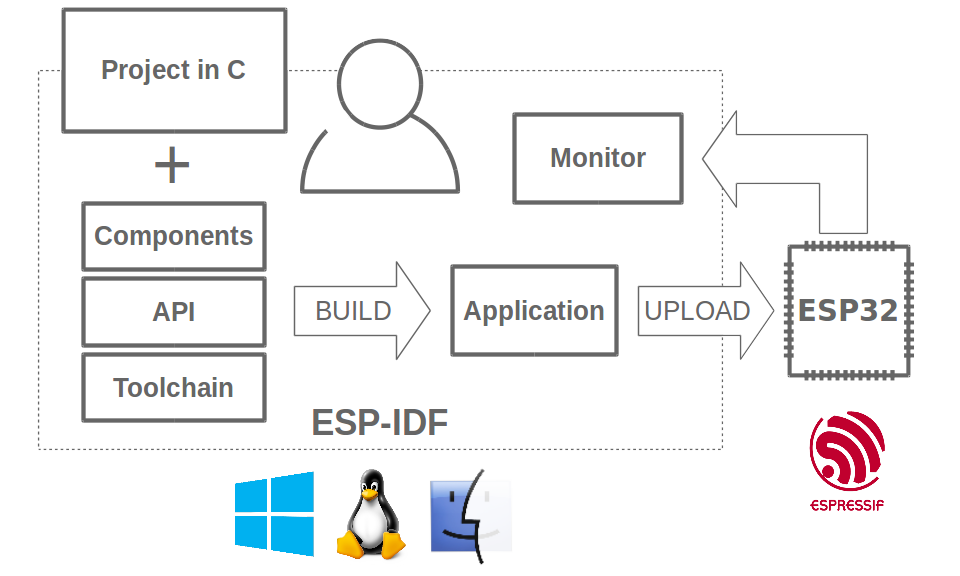 Espressif IoT Integrated Development Framework
