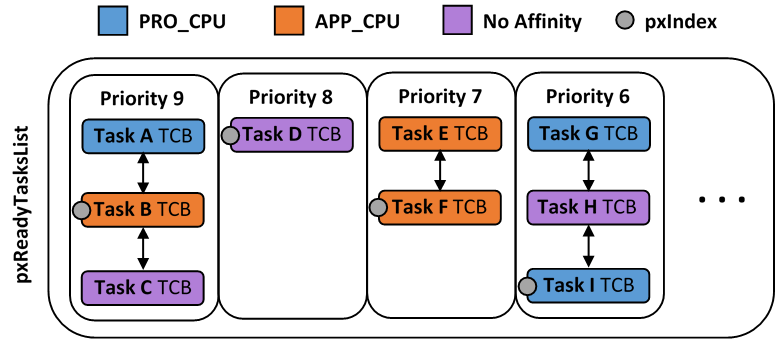 ESP-IDF FreeRTOS Ready Task List Structure