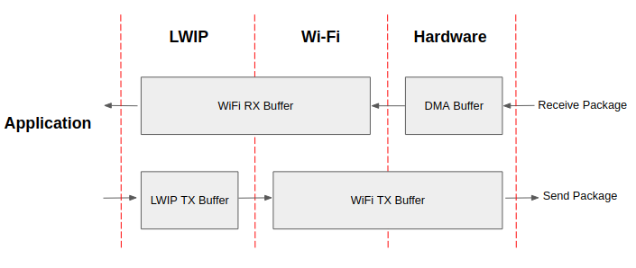 ../_images/api-guides-WiFi-driver-how-to-improve-WiFi-performance.png