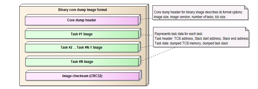 Core dump binary image format