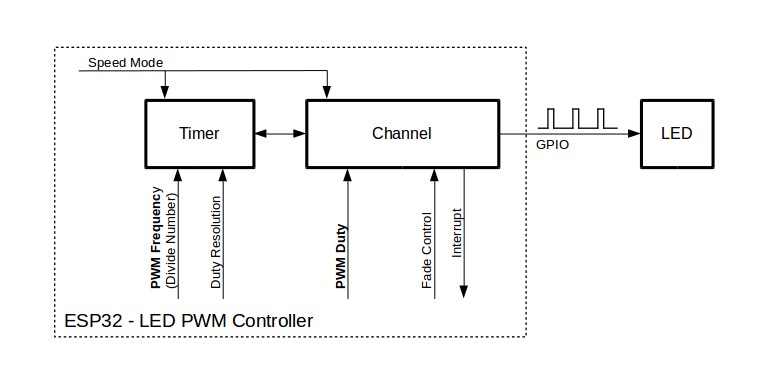 Key Settings of LED PWM Controller's API