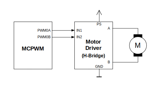 Example of Brushed DC Motor Control with MCPWM