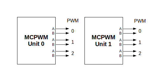 MCPWM Overview