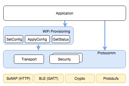 Unified Provisioning Architecture