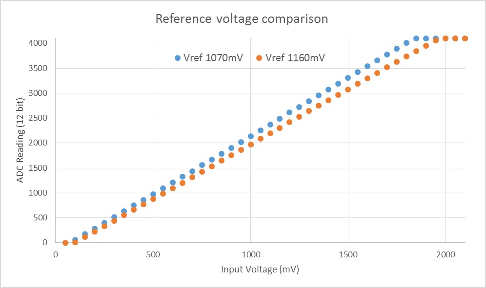 ADC reference voltage comparison