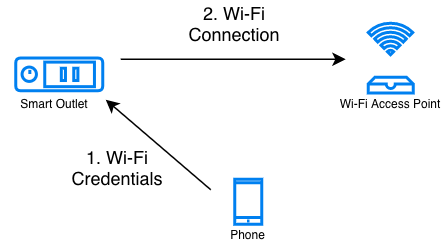 Network Configuration — ESP-Jumpstart documentation